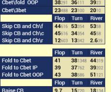 Cbet [3bp] - привязан к Hands